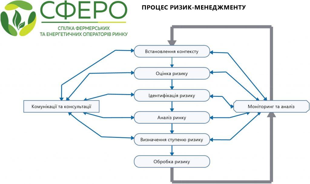 Процес ризик-менеджменту - ГО «СФЕРО»